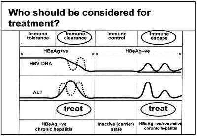 چه کسانی باید درمان شوند؟